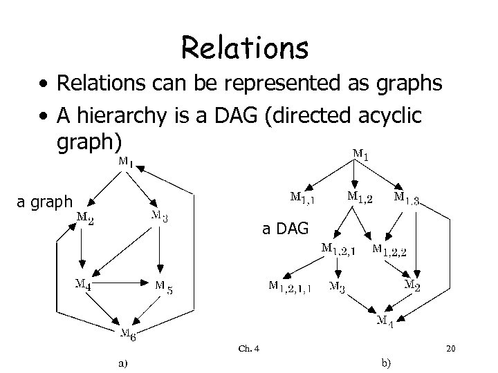 Relations • Relations can be represented as graphs • A hierarchy is a DAG
