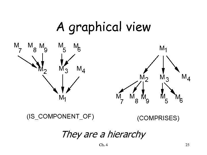 A graphical view M M M 8 9 7 M 5 M 2 M