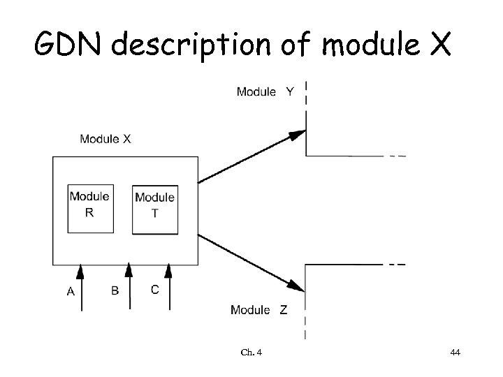 GDN description of module X Ch. 4 44