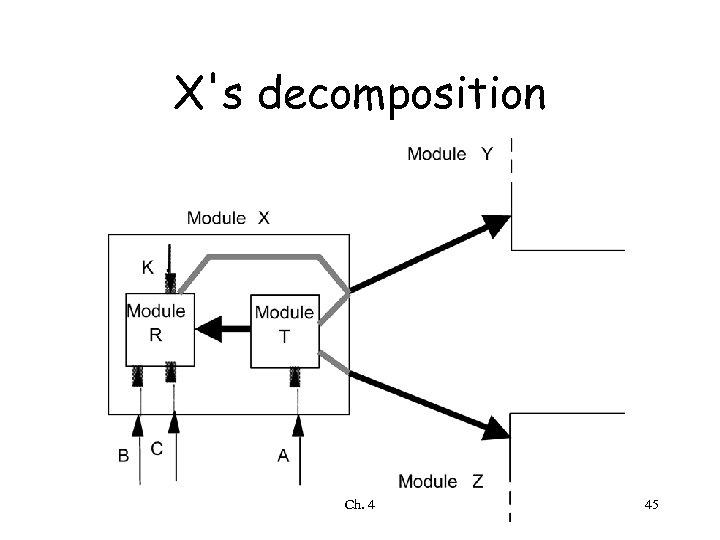 X's decomposition Ch. 4 45