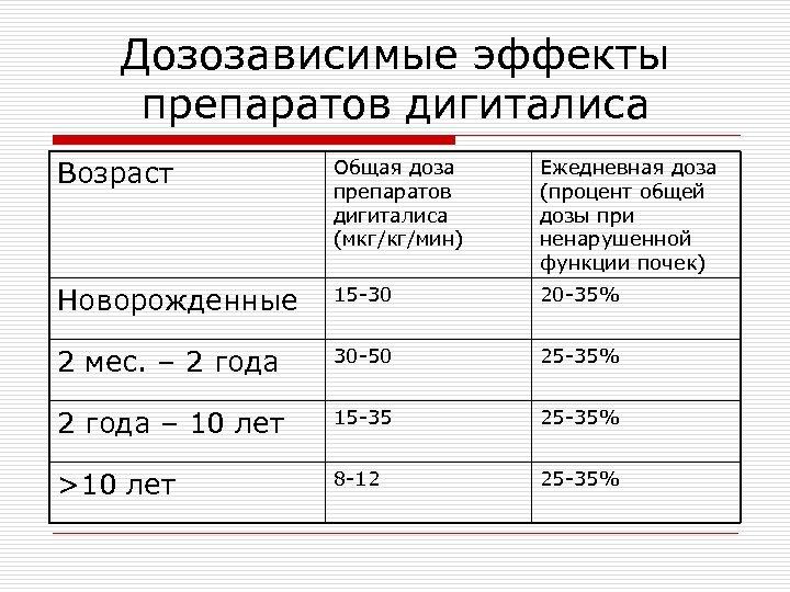 Дозозависимые эффекты препаратов дигиталиса Возраст Общая доза препаратов дигиталиса (мкг/кг/мин) Ежедневная доза (процент общей