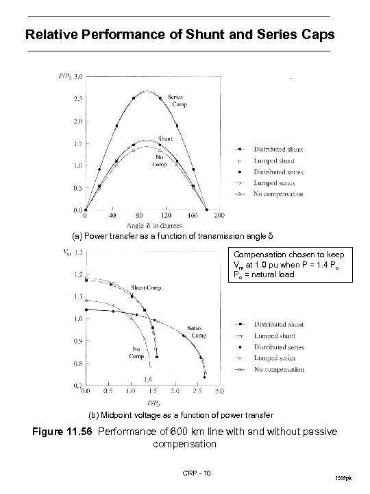 Relative Performance of Shunt and Series Caps (a) Power transfer as a function of