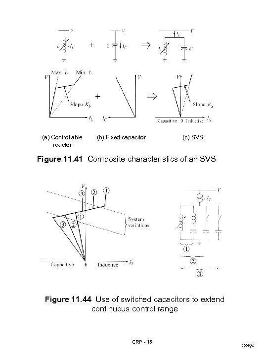 (a) Controllable reactor (b) Fixed capacitor (c) SVS Figure 11. 41 Composite characteristics of