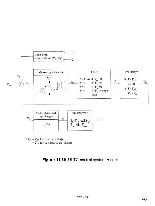 Figure 11. 80 ULTC control system model CRP - 24 1539 pk