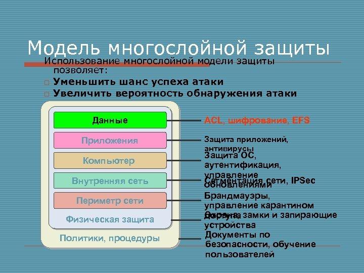 Модель многослойной защиты Использование многослойной модели защиты o o позволяет: Уменьшить шанс успеха атаки