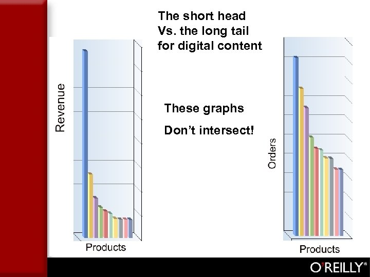 The short head Vs. the long tail for digital content. These graphs Don't intersect!