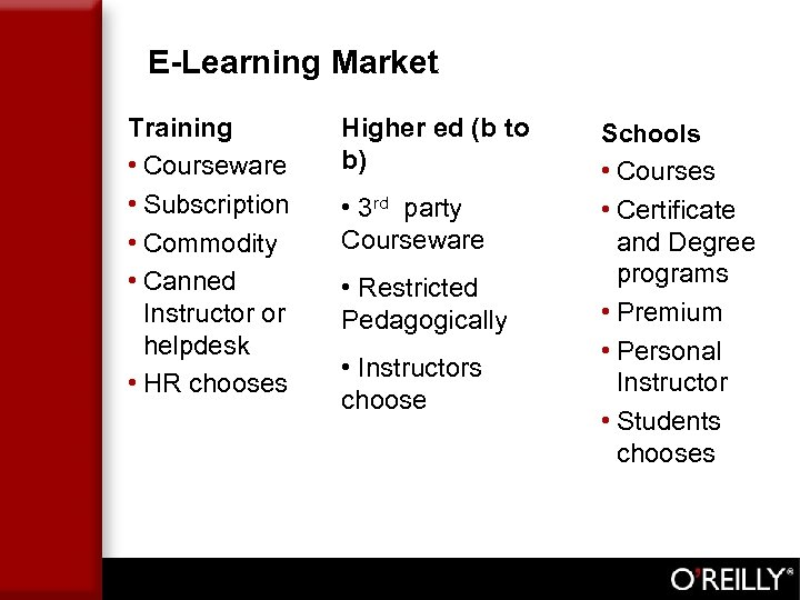 E-Learning Market Training • Courseware • Subscription • Commodity • Canned Instructor or helpdesk