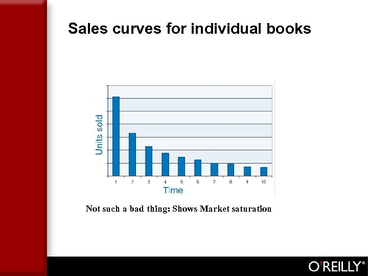 Sales curves for individual books Not such a bad thing: Shows Market saturation