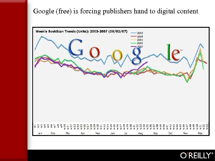 Google (free) is forcing publishers hand to digital content