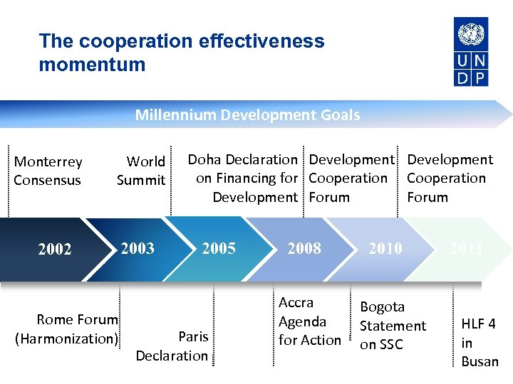 The cooperation effectiveness momentum Why use graphics from Power. Pointing. com? Millennium Development Goals