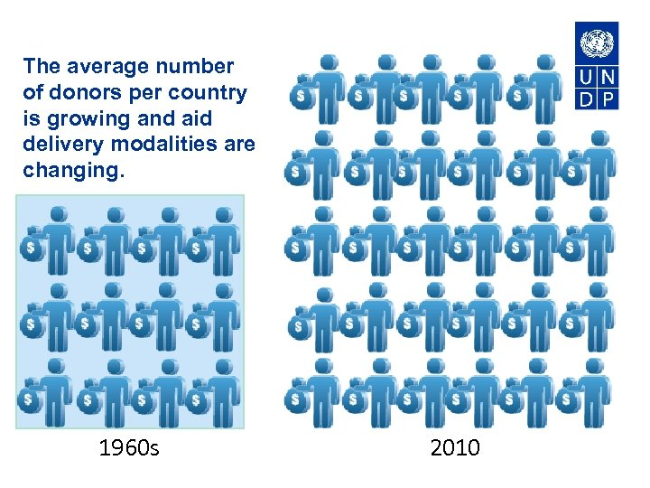 The average number of donors per country is growing and aid delivery modalities are