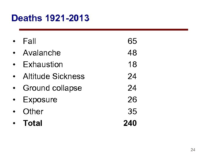 Deaths 1921 -2013 • • Fall Avalanche Exhaustion Altitude Sickness Ground collapse Exposure Other