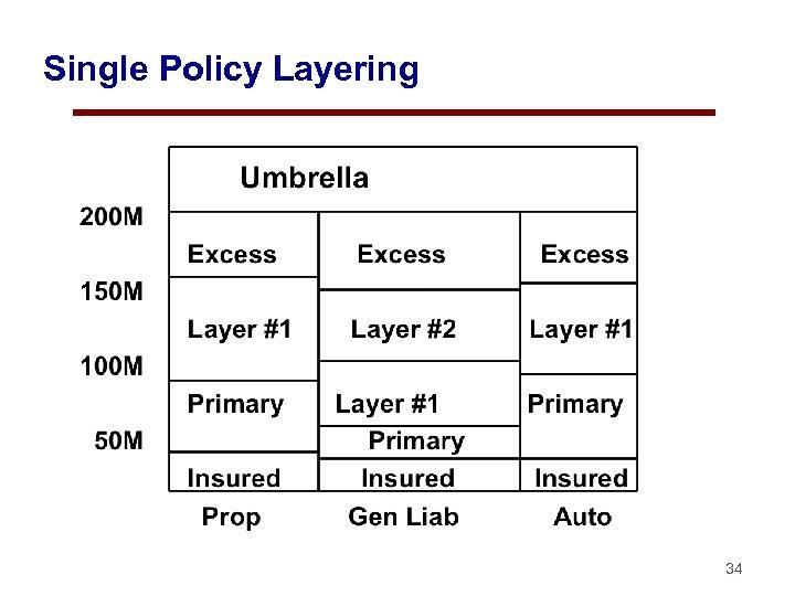 Single Policy Layering 34