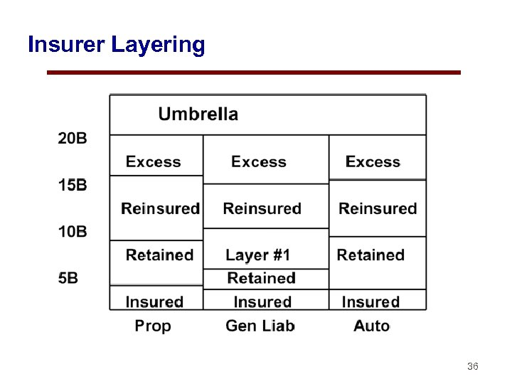 Insurer Layering 36