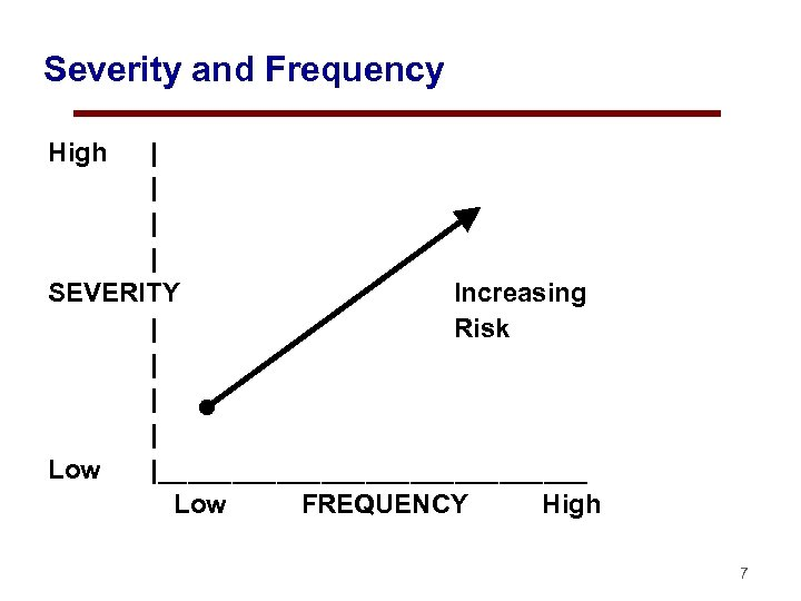 Severity and Frequency High | | SEVERITY Increasing | Risk | | | Low