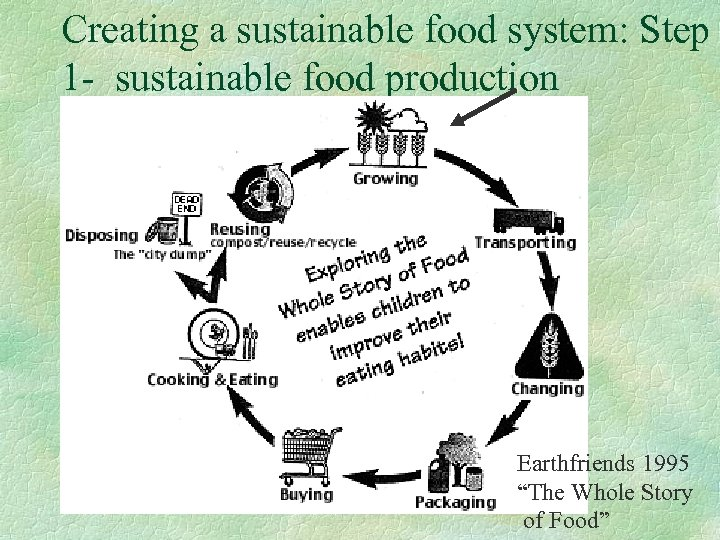 "Creating a sustainable food system: Step 1 - sustainable food production Earthfriends 1995 ""The"
