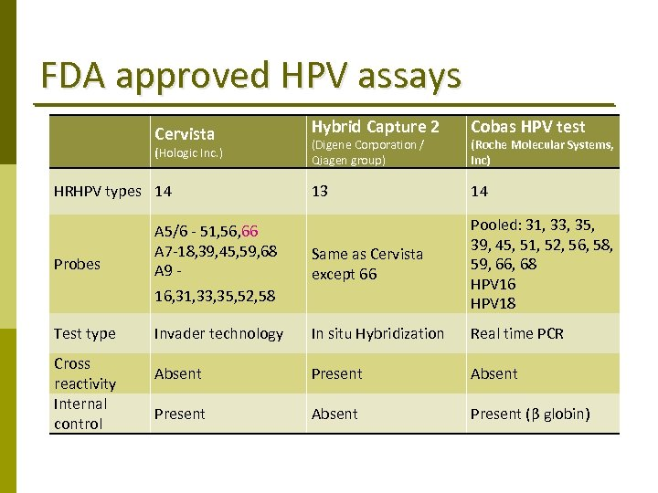 FDA approved HPV assays Hybrid Capture 2 Cobas HPV test 13 14 A 5/6