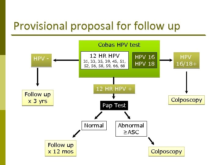 Provisional proposal for follow up Cobas HPV test HPV - Follow up x 3