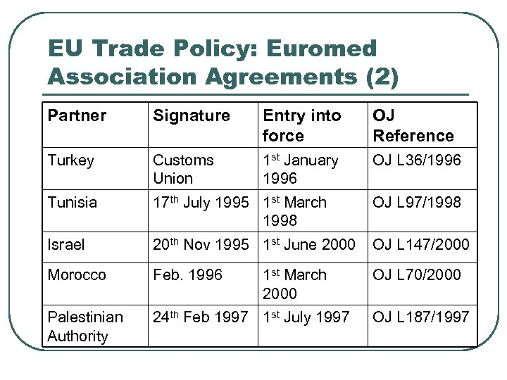 EU Trade Policy: Euromed Association Agreements (2) Partner Signature Entry into force OJ Reference