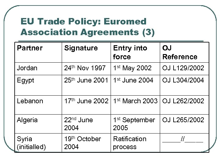 EU Trade Policy: Euromed Association Agreements (3) Partner Signature Entry into force OJ Reference