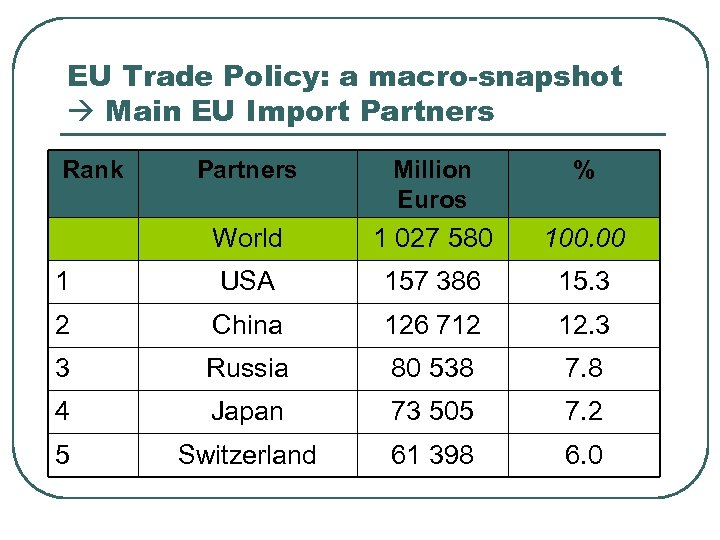 EU Trade Policy: a macro-snapshot Main EU Import Partners Rank Partners Million Euros %
