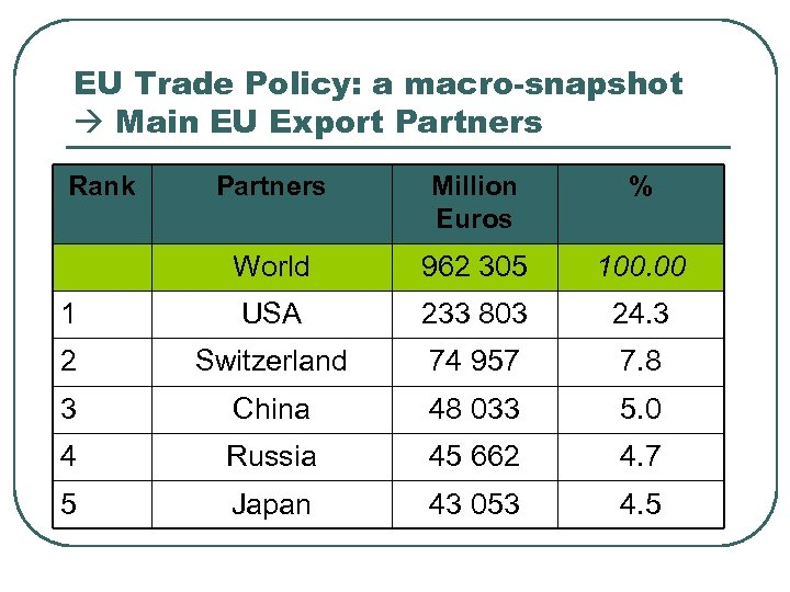 EU Trade Policy: a macro-snapshot Main EU Export Partners Rank Partners Million Euros %