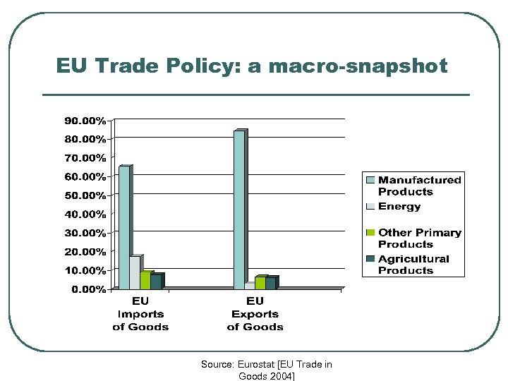 EU Trade Policy: a macro-snapshot Source: Eurostat [EU Trade in Goods 2004]