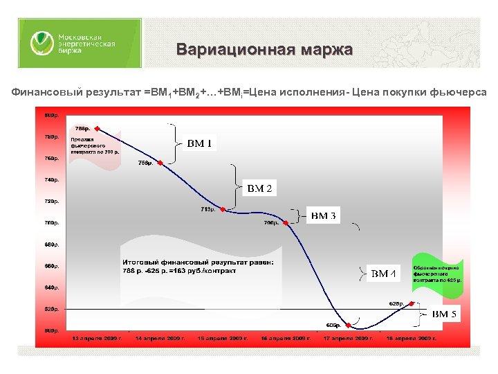Вариационная маржа Финансовый результат =ВМ 1+ВМ 2+…+ВМi=Цена исполнения- Цена покупки фьючерса