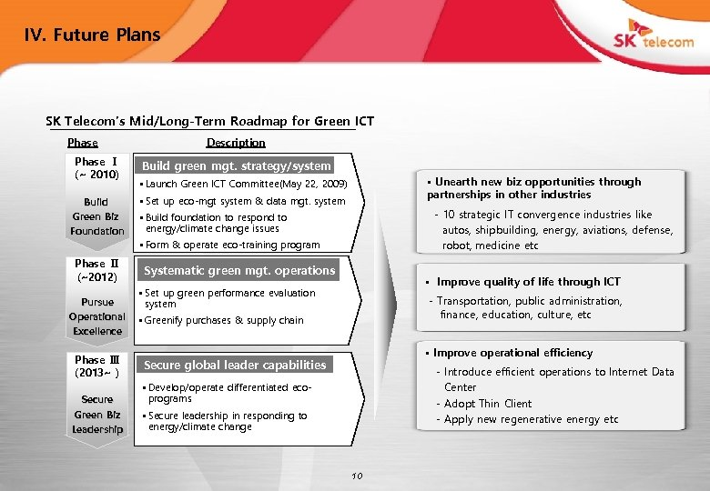 IV. Future Plans SK Telecom's Mid/Long-Term Roadmap for Green ICT Phase Ⅰ (~ 2010)