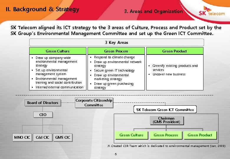 II. Background & Strategy 3. Areas and Organization SK Telecom aligned its ICT strategy