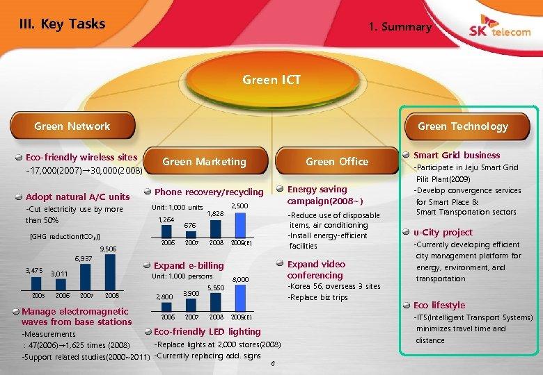 III. Key Tasks 1. Summary Green ICT Green Technology Green Network Eco-friendly wireless sites