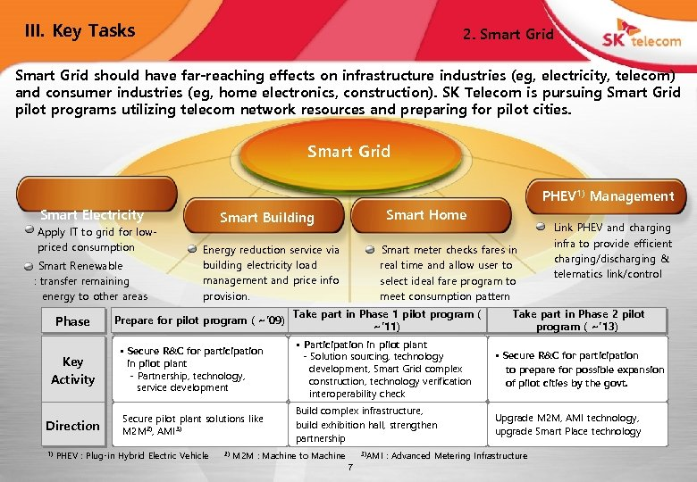 III. Key Tasks 2. Smart Grid should have far-reaching effects on infrastructure industries (eg,