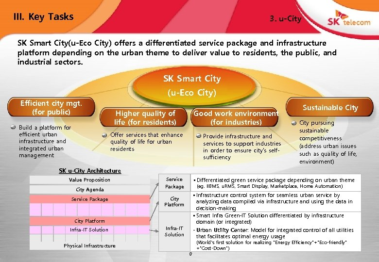 III. Key Tasks 3. u-City SK Smart City(u-Eco City) offers a differentiated service package