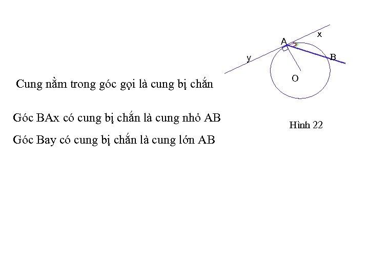 x A B y Cung nằm trong góc gọi là cung bị chắn Góc