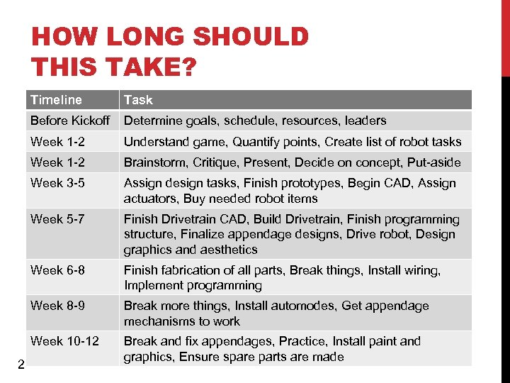HOW LONG SHOULD THIS TAKE? Timeline Before Kickoff Determine goals, schedule, resources, leaders Week