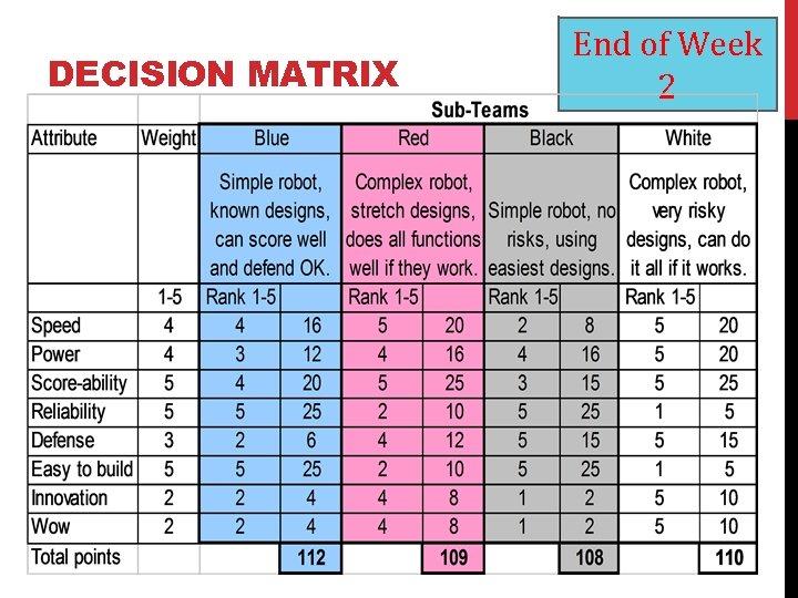 DECISION MATRIX End of Week 2