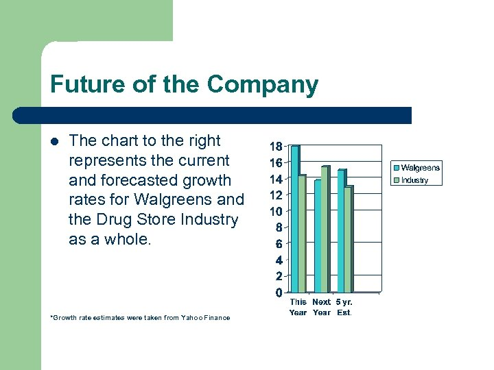 Future of the Company l The chart to the right represents the current and