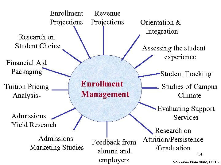 Enrollment Projections Revenue Projections Research on Student Choice Assessing the student experience Financial Aid