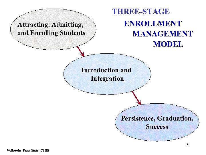 Attracting, Admitting, and Enrolling Students THREE-STAGE ENROLLMENT MANAGEMENT MODEL Introduction and Integration Persistence, Graduation,