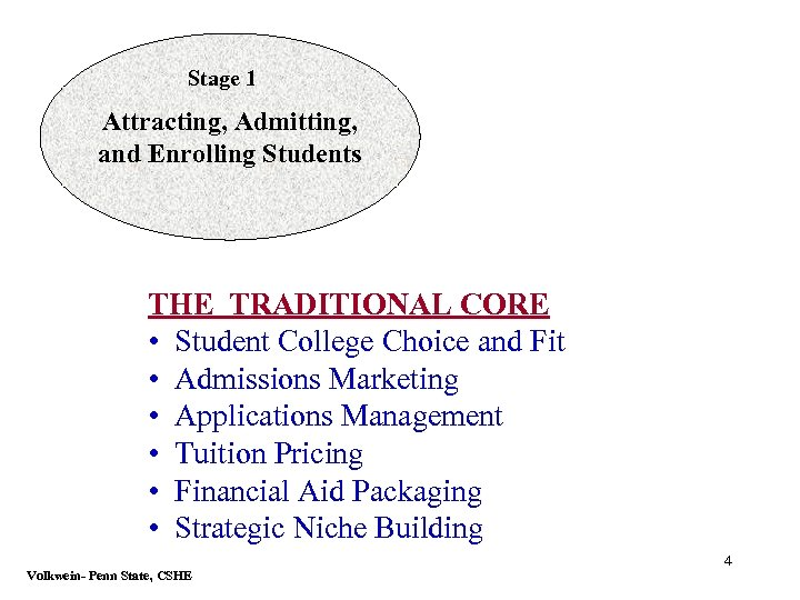 Stage 1 Attracting, Admitting, and Enrolling Students THE TRADITIONAL CORE • Student College Choice