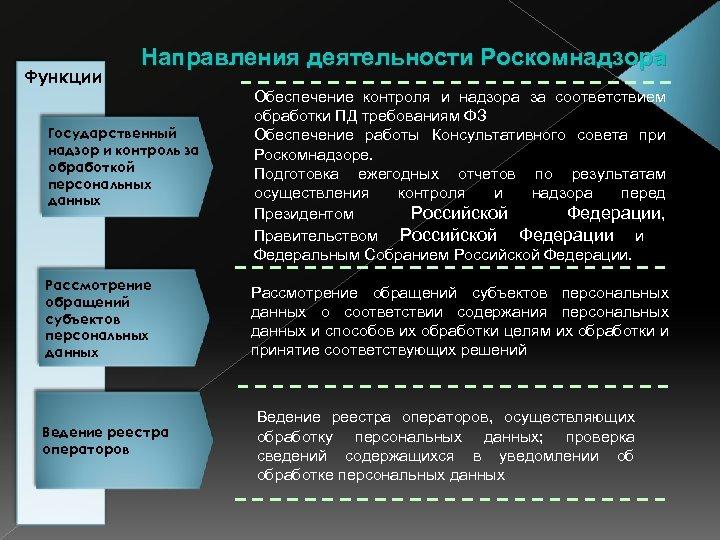 Функции Направления деятельности Роскомнадзора Государственный надзор и контроль за обработкой персональных данных Рассмотрение обращений