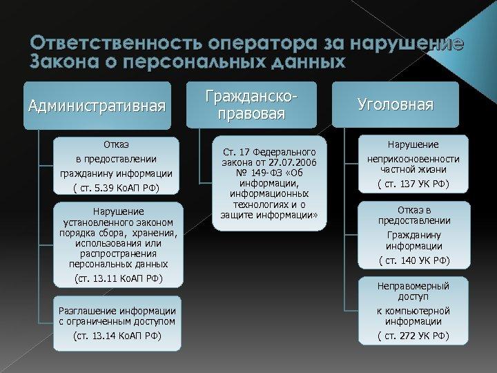 Ответственность оператора за нарушение Закона о персональных данных Административная Отказ в предоставлении гражданину информации