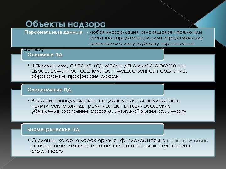 Объекты надзора Персональные данные - любая информация, относящаяся к прямо или косвенно определенному или