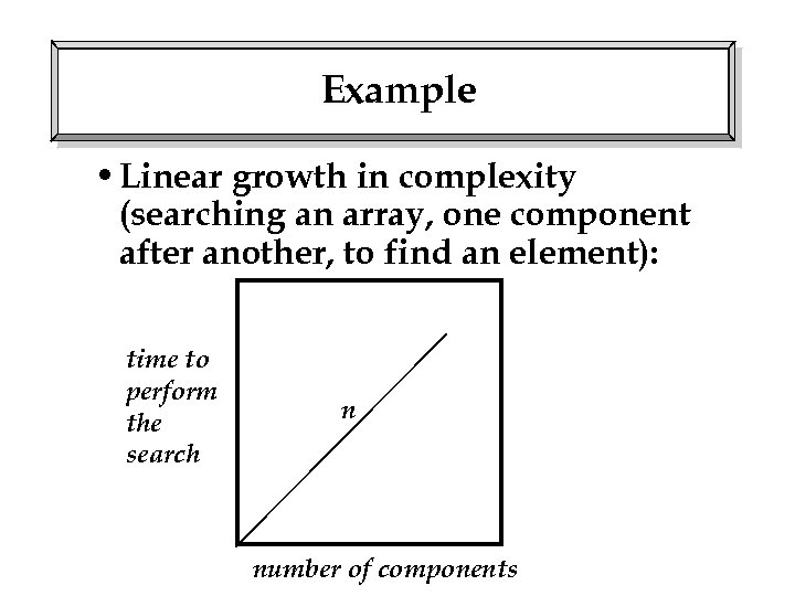 Example • Linear growth in complexity (searching an array, one component after another, to