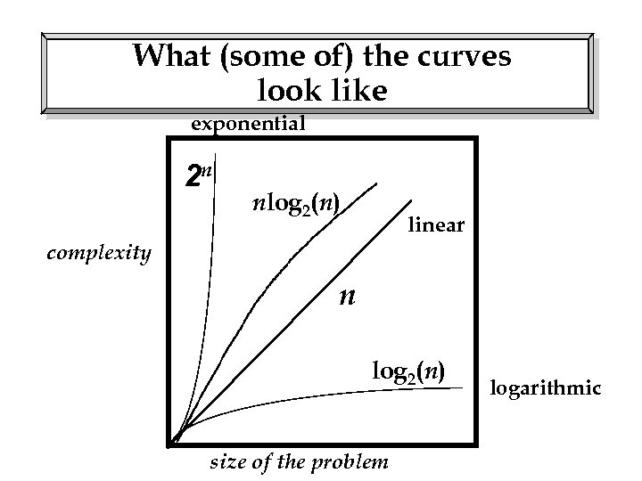 What (some of) the curves look like exponential 2 n nlog 2(n) linear complexity