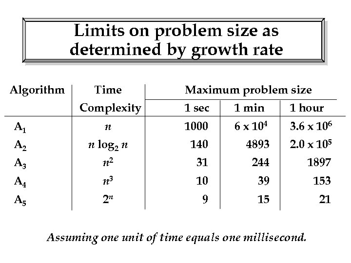 Limits on problem size as determined by growth rate Algorithm Time Maximum problem size