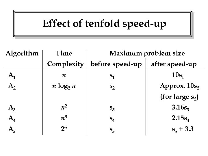 Effect of tenfold speed-up Algorithm Time Maximum problem size Complexity before speed-up after speed-up