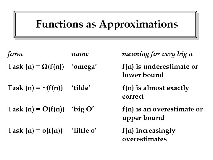 Functions as Approximations form name meaning for very big n Task (n) = (f(n))