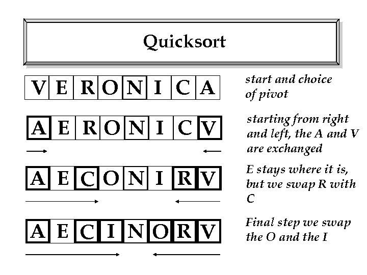 Quicksort V E RO N I C A start and choice of pivot A