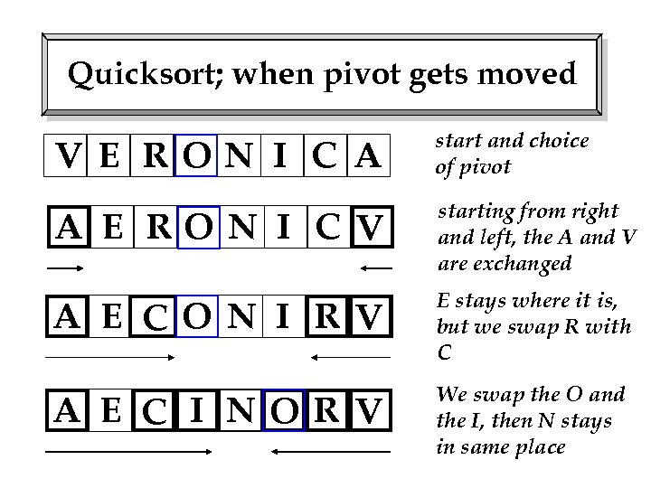 Quicksort; when pivot gets moved V E RON I C A start and choice